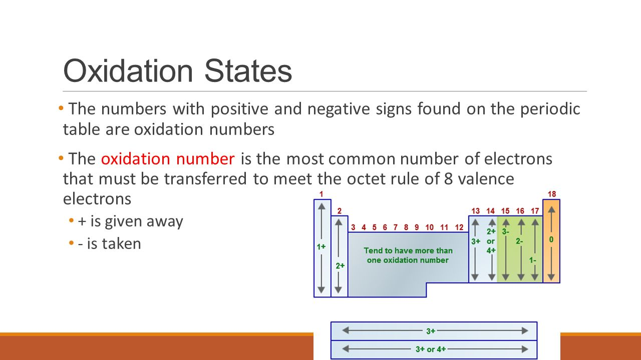 Atoms and the periodic table ppt video online download oxidation states the numbers with positive and negative signs found on the periodic table are oxidation urtaz Gallery