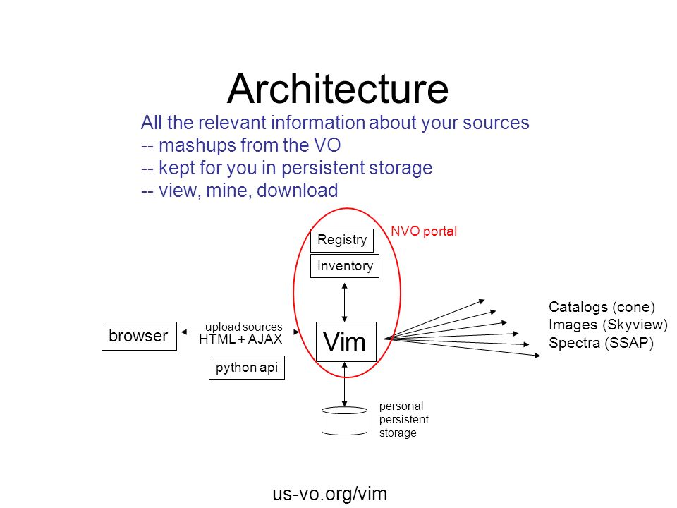Architecture Vim All the relevant information about your sources