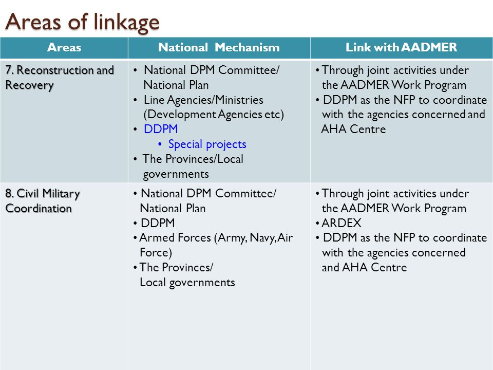Areas of linkage Areas National Mechanism Link with AADMER
