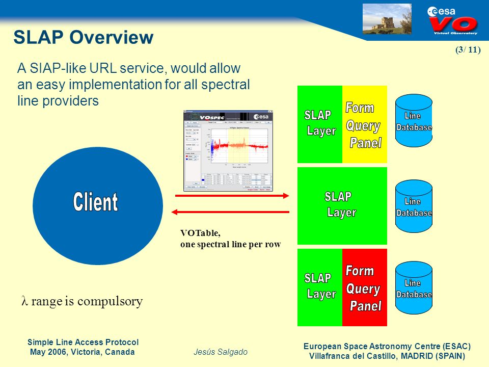 SLAP Overview A SIAP-like URL service, would allow an easy implementation for all spectral line providers.