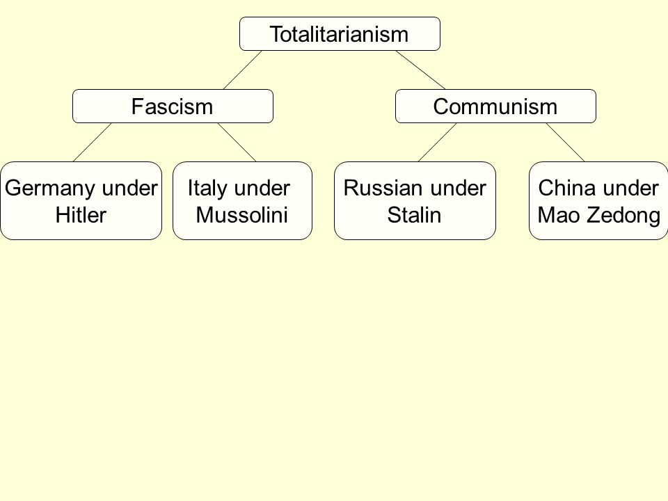 Totalitarianism Fascism. Communism. Germany under. Hitler. Italy under. Mussolini. Russian under.