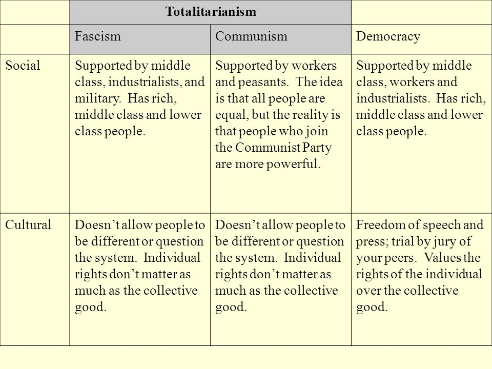 Totalitarianism Fascism. Communism. Democracy. Social.