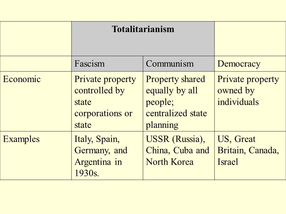 Totalitarianism Fascism. Communism. Democracy. Economic. Private property controlled by state corporations or state.