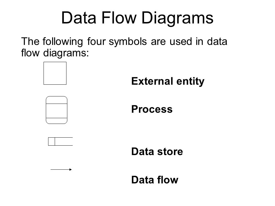 Four Symbols Of Basic Data Flow Diagrams Diy Enthusiasts Wiring