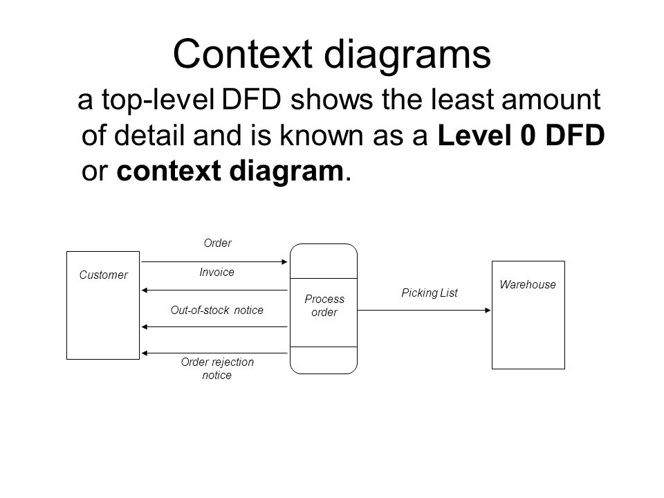 Data flow diagrams objectives ppt video online download 6 order rejection notice ccuart Image collections