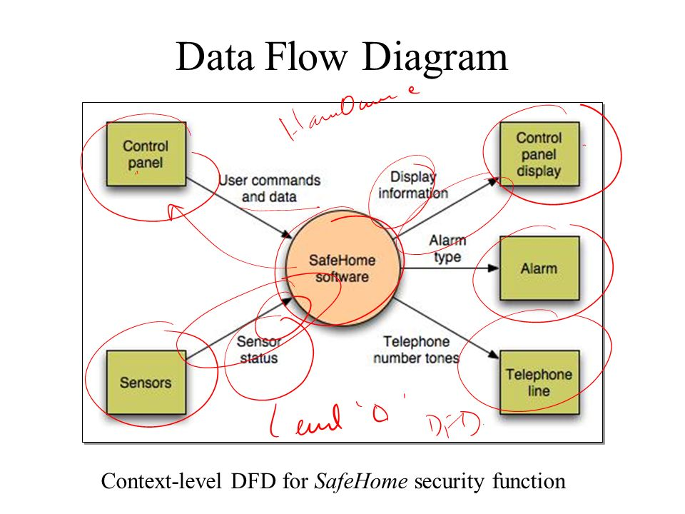 28 data flow diagram context level dfd for safehome security function