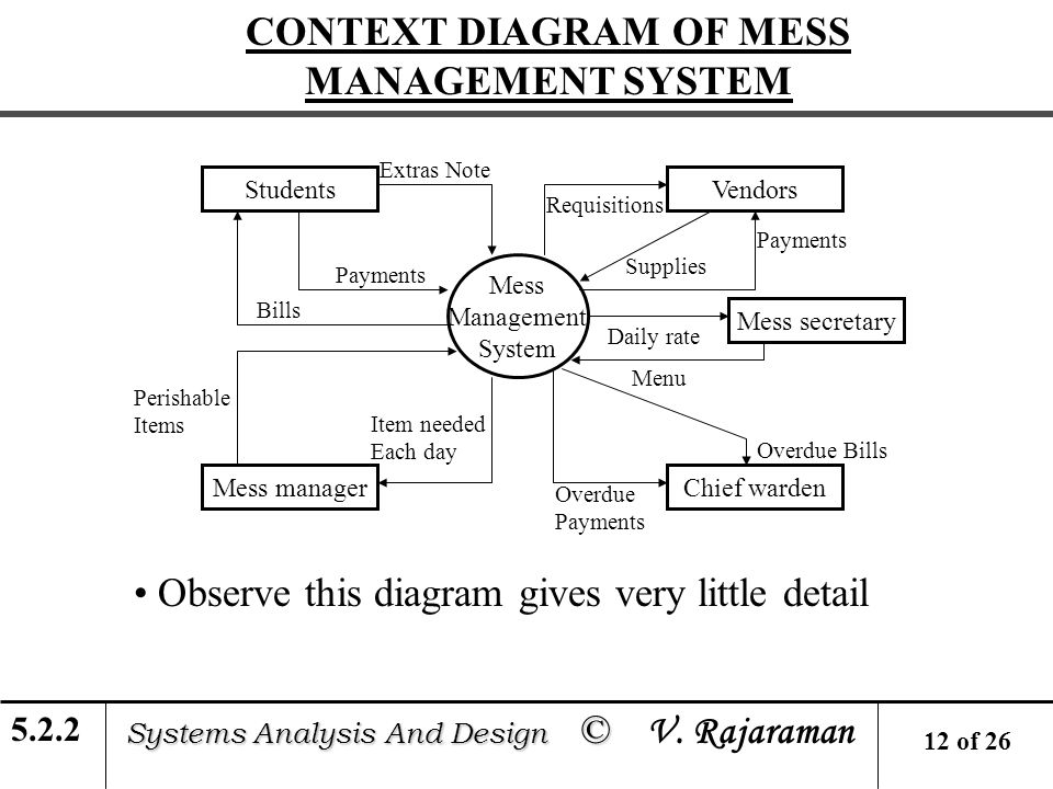 Data flow diagrams learning units ppt video online download context diagram of mess management system ccuart Images