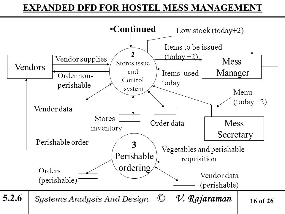 Data flow diagrams learning units ppt video online download expanded dfd for hostel mess management ccuart Image collections