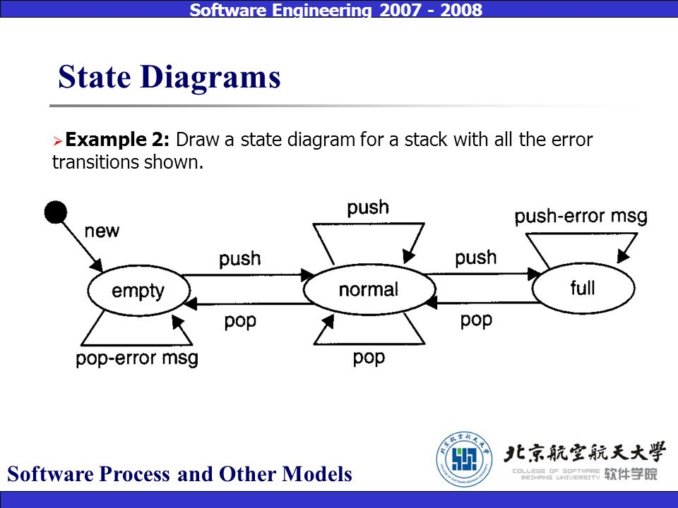 dr jason cheng 03 ppt video online download state diagrams software process and other models ccuart Gallery