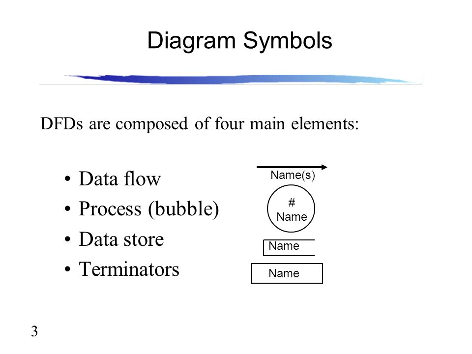 Lecture 6 data flow modeling ppt video online download 3 diagram symbols ccuart Choice Image