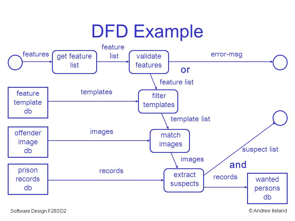 Function-oriented Design - ppt video online download
