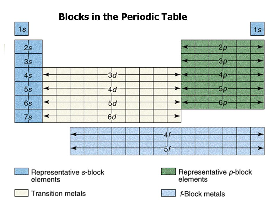 Blocks in the Periodic Table