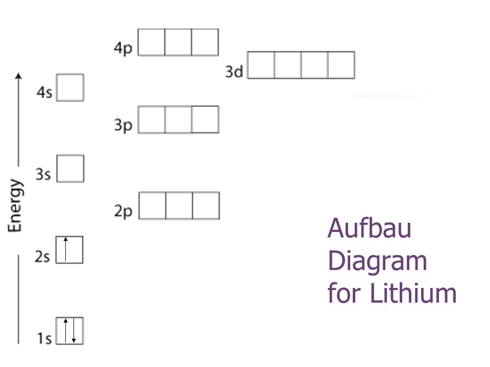 Aufbau Diagram for Lithium