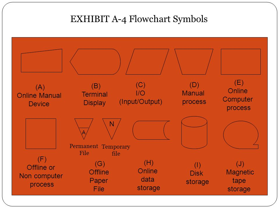 Flowchart And Data Flow Diagrams Ppt Video Online Download
