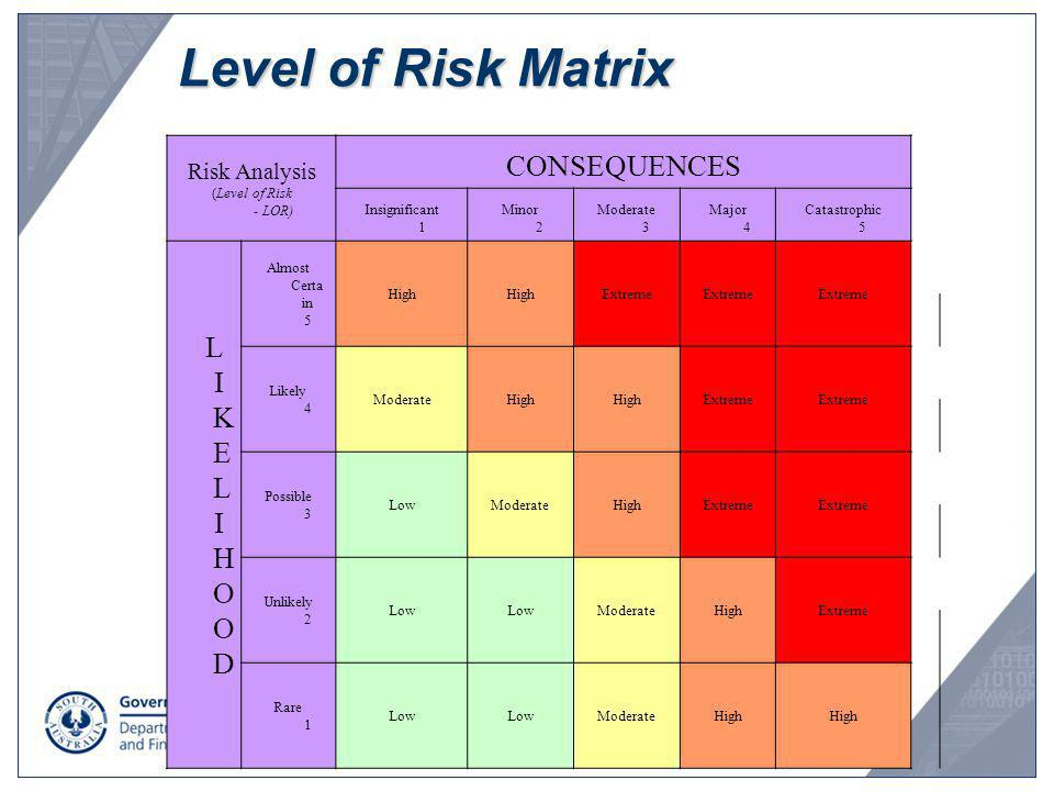 Level of Risk Matrix L IKELIHOOD CONSEQUENCES Risk Analysis