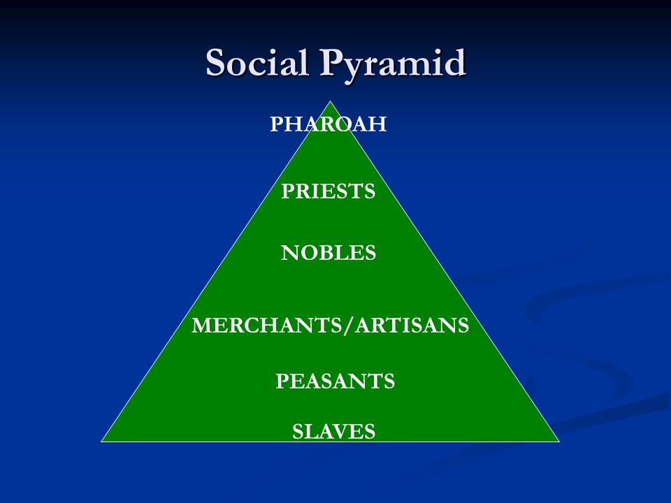Social Pyramid PHAROAH PRIESTS NOBLES MERCHANTS/ARTISANS PEASANTS