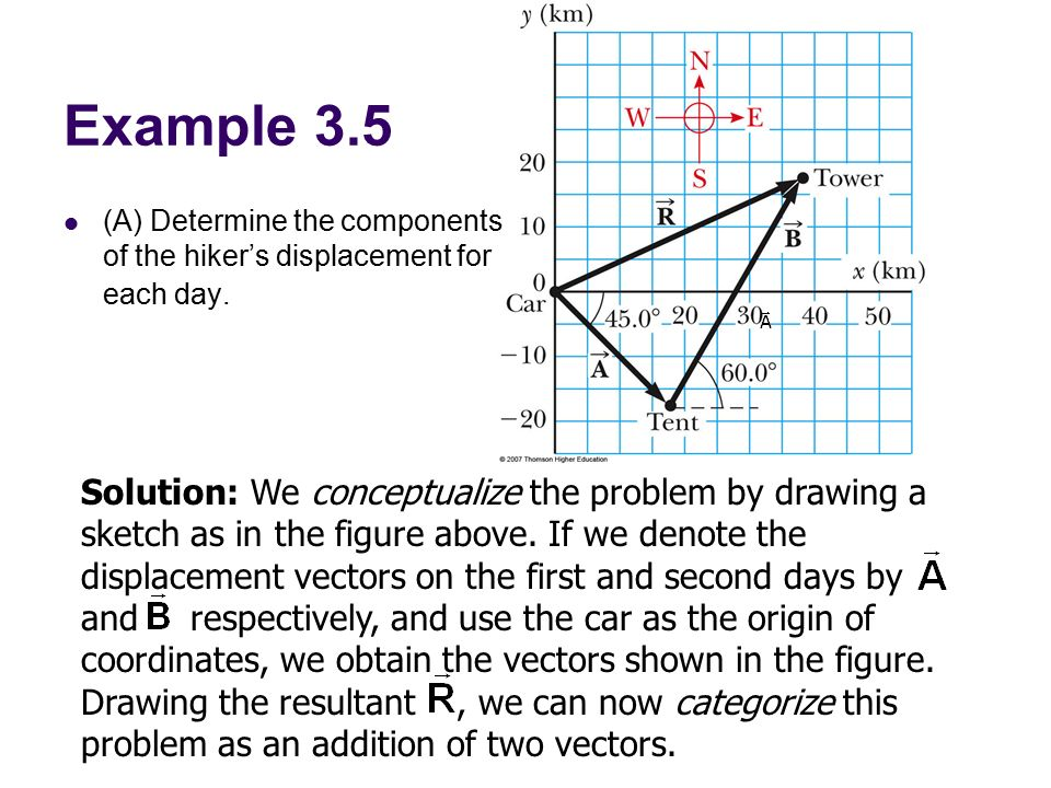 Example 3.5 (A) Determine the components of the hiker's displacement for each day.