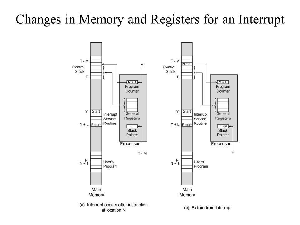 Changes in Memory and Registers for an Interrupt