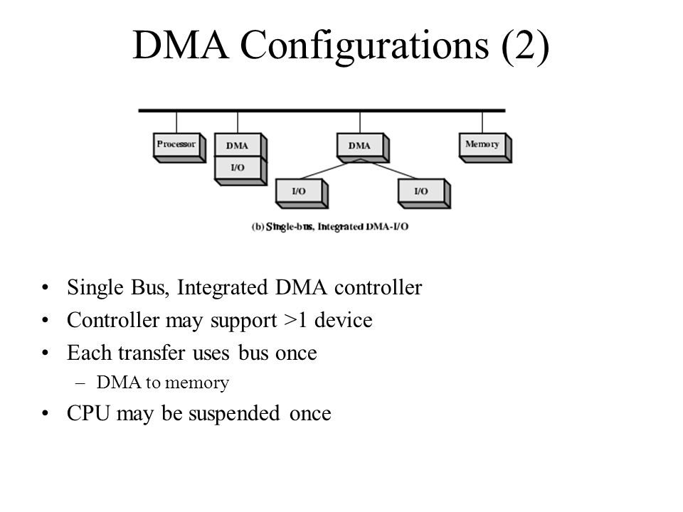 DMA Configurations (2) Single Bus, Integrated DMA controller