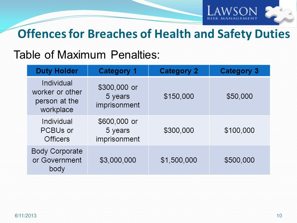 Offences for Breaches of Health and Safety Duties