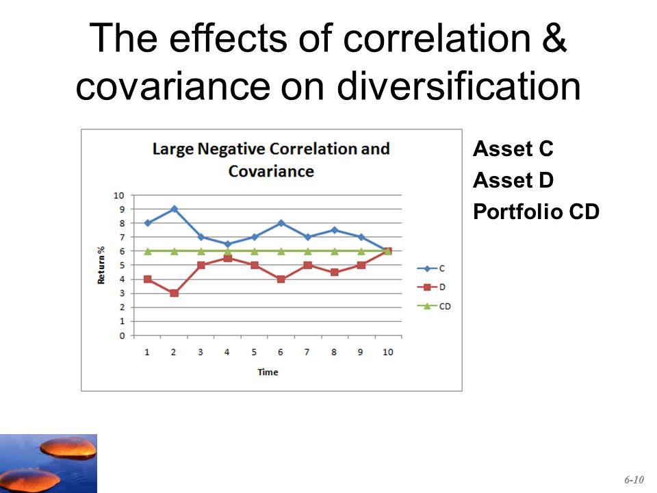 how to find correlation of a portfolio