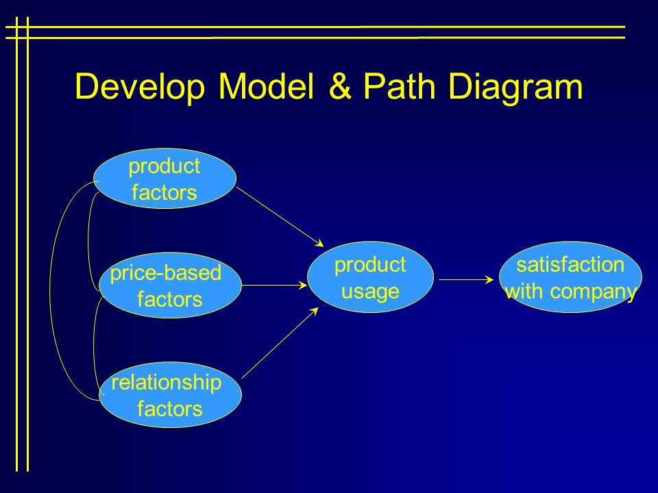 Structural equation modeling ppt download develop model path diagram ccuart Choice Image