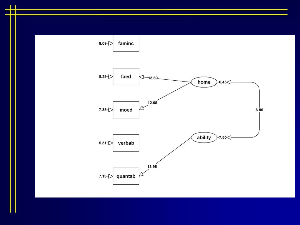 Structural equation modeling ppt download 88 t tests ccuart Choice Image