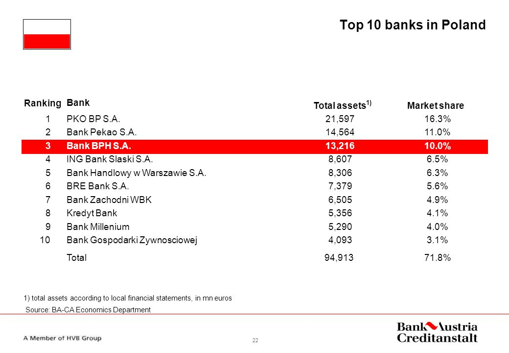 Top 10 Banks In Poland Ranking Bank Total Ets Market Share 1