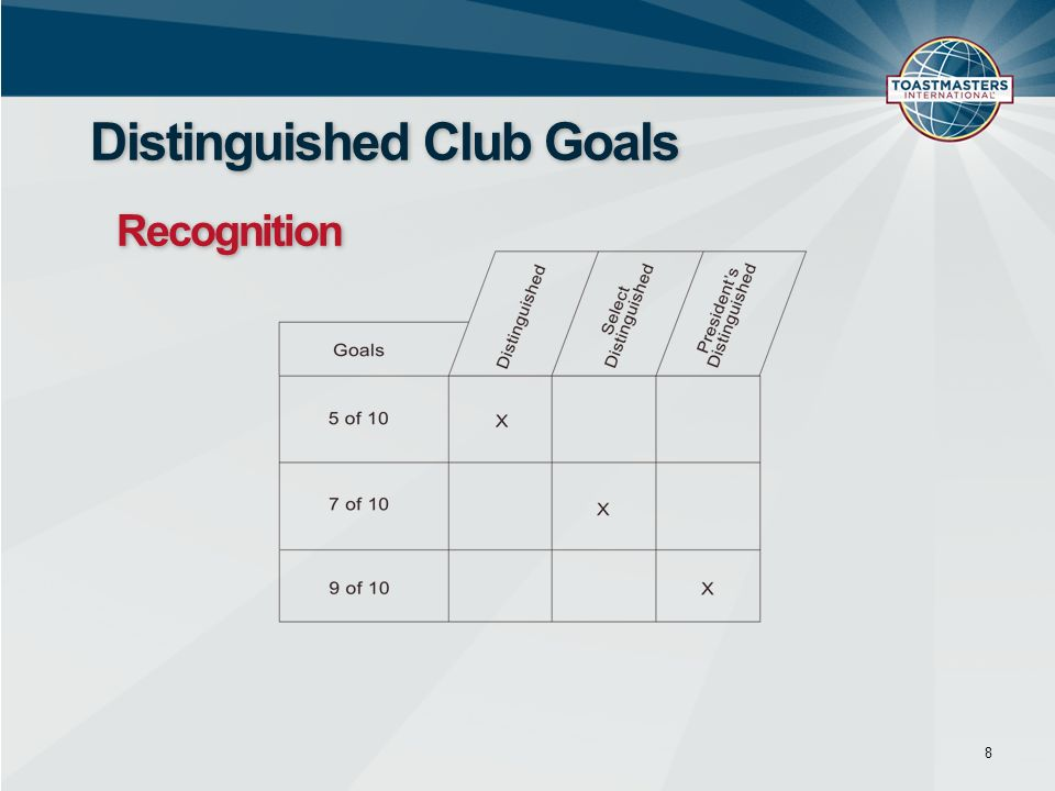 Distinguished Club Goals