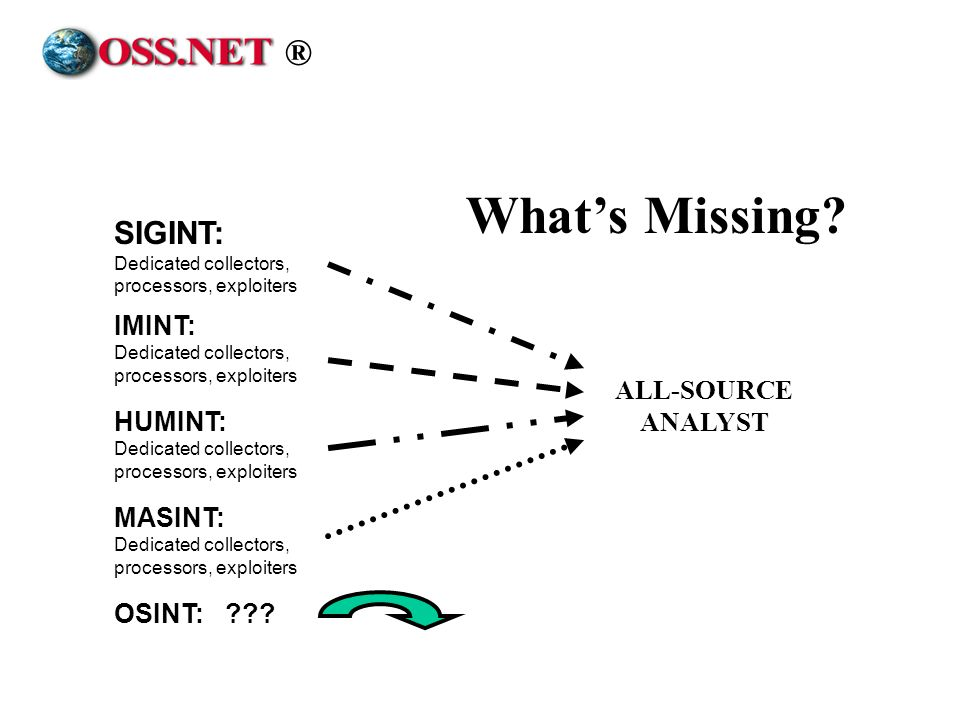 What's Missing ® SIGINT: Dedicated collectors, processors, exploiters