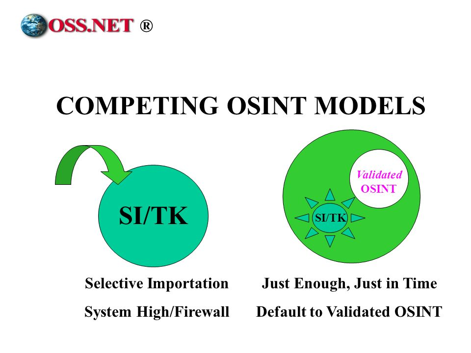COMPETING OSINT MODELS