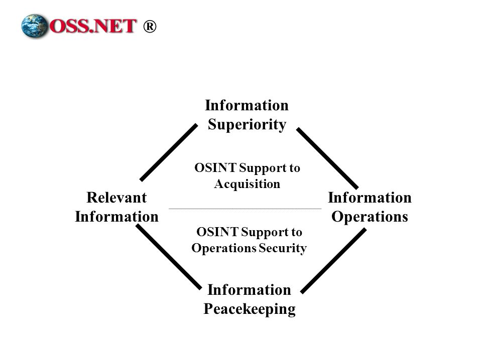 ® Information Superiority Information Peacekeeping