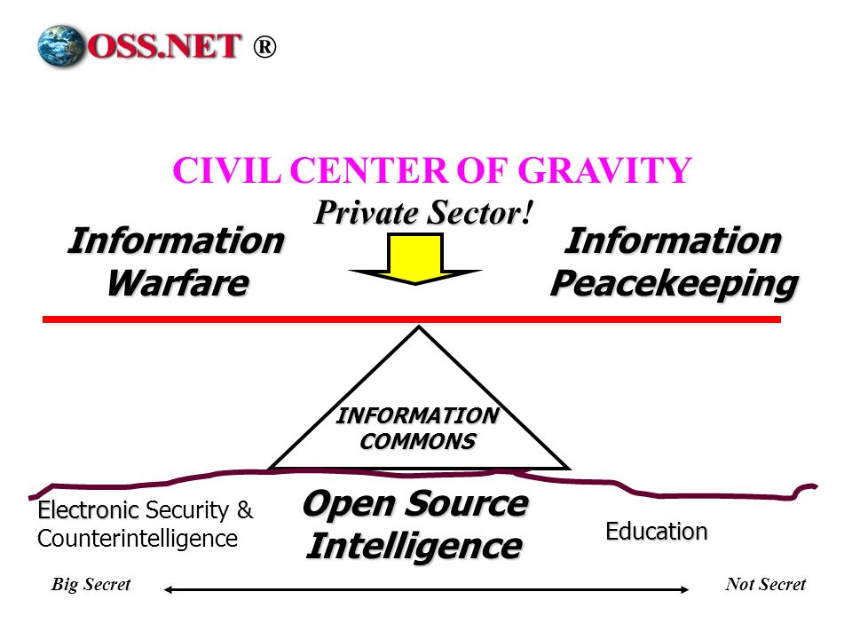 Information Peacekeeping Open Source Intelligence