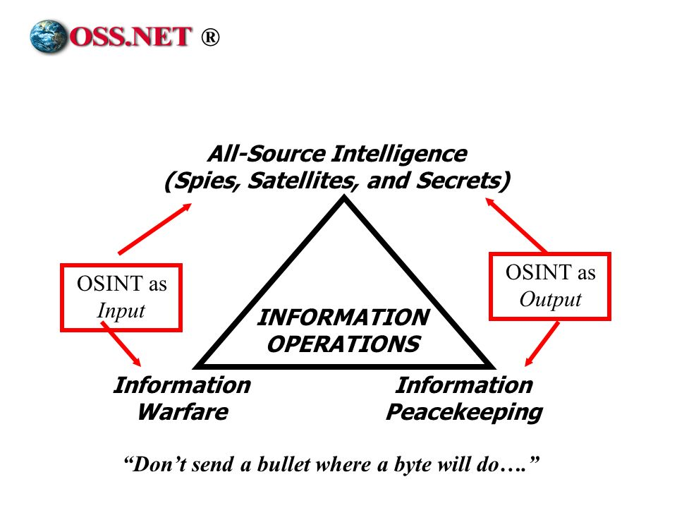 ® All-Source Intelligence (Spies, Satellites, and Secrets)