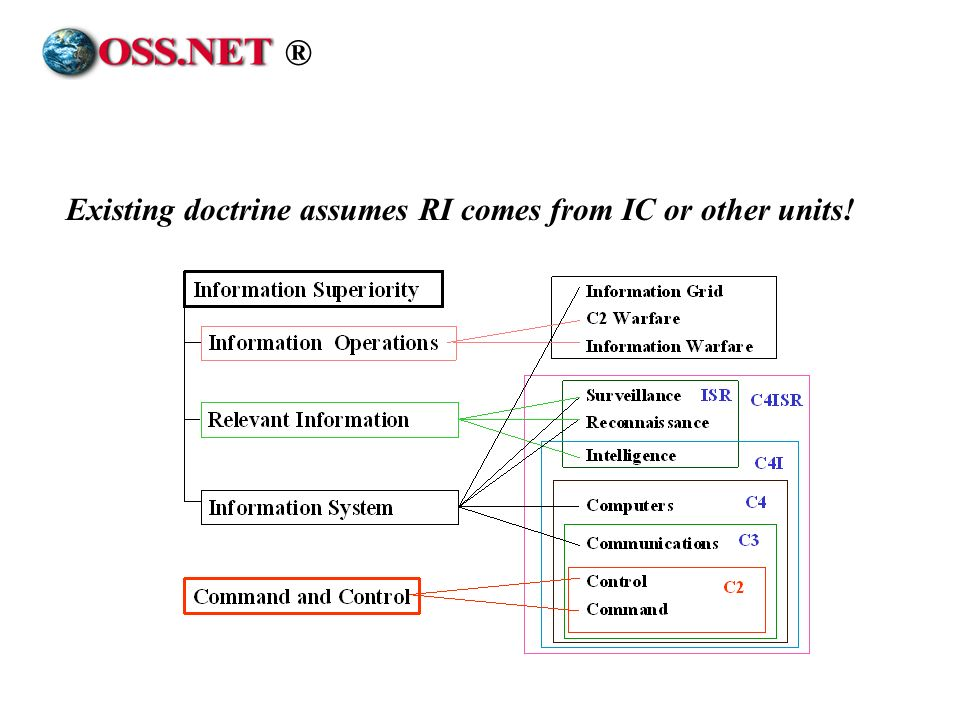 ® Existing doctrine assumes RI comes from IC or other units!