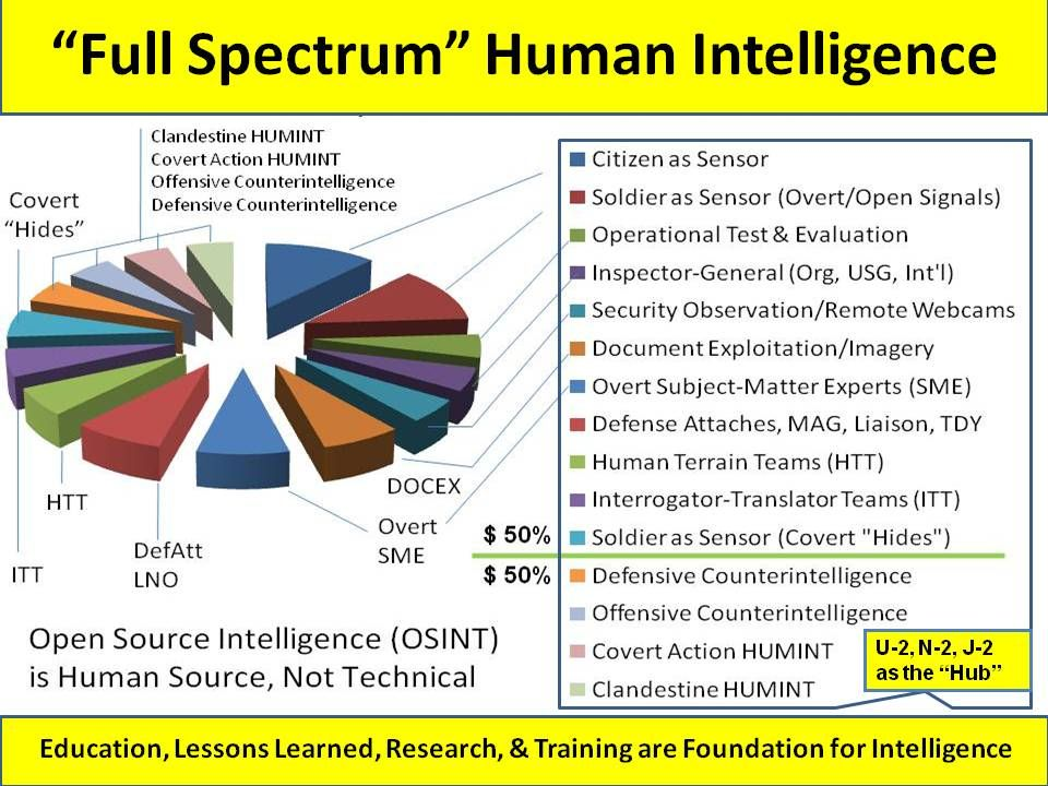 Human Intelligence (HUMINT) does not achieve its full potential in isolation.