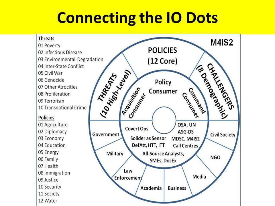 Connecting the IO Dots