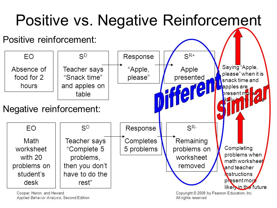 positive and negative reinforcement In our previous article about positive and negative reinforcement (baron & galizio, 2005), we made three points: (a) the customary distinction between positive and negative reinforcement continues to play an influential role in the analysis of behavior.