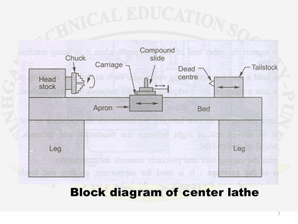 Unit 4 machine tools machine tools basic elements working 7 block diagram ccuart Images