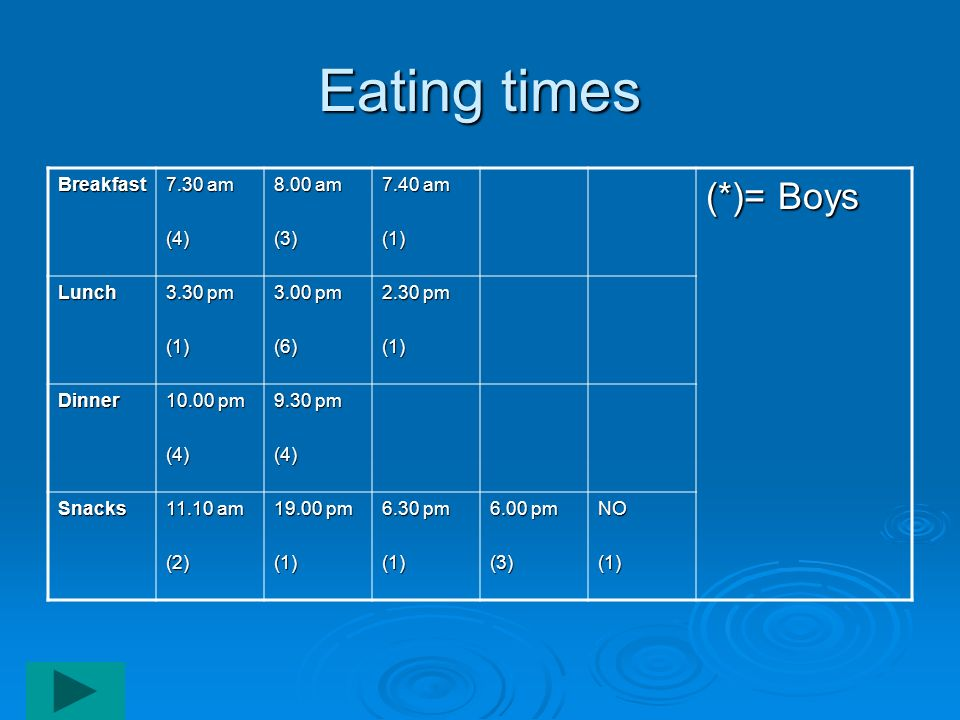 Eating times (*)= Boys Breakfast 7.30 am (4) 8.00 am (3) 7.40 am (1)