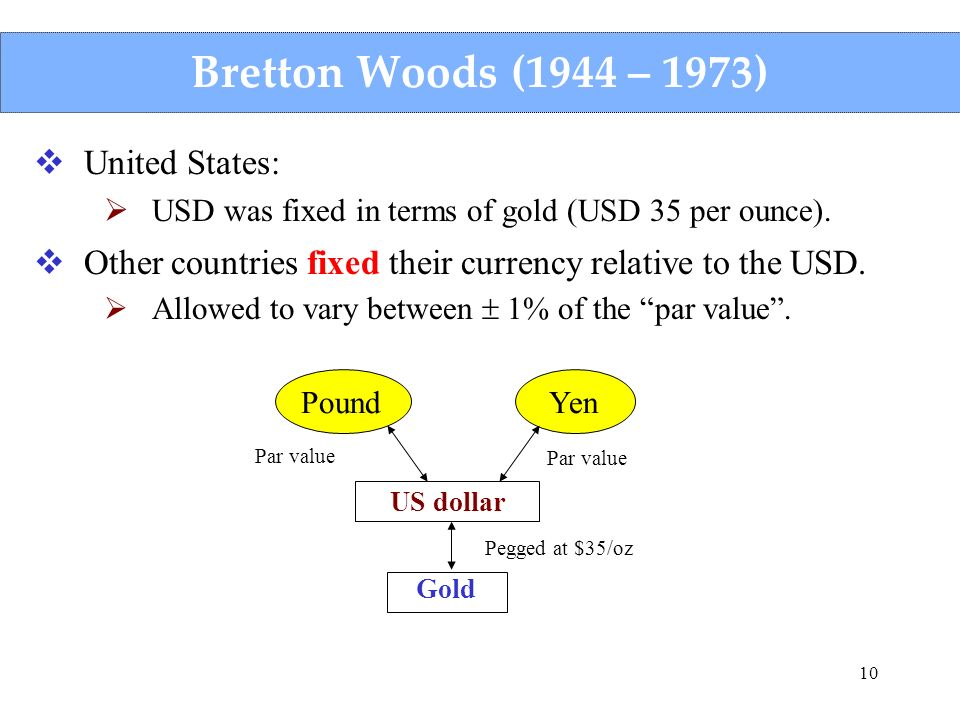 Bretton Woods (1944 – 1973) United States: