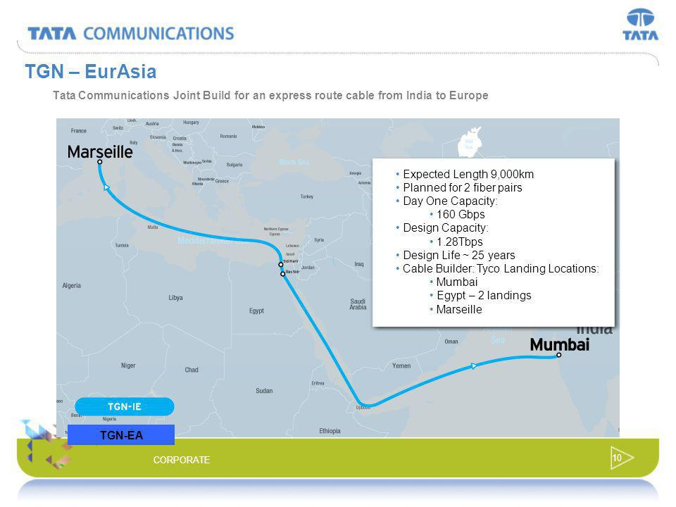 TGN – EurAsia Tata Communications Joint Build for an express route cable from India to Europe. Expected Length 9,000km.