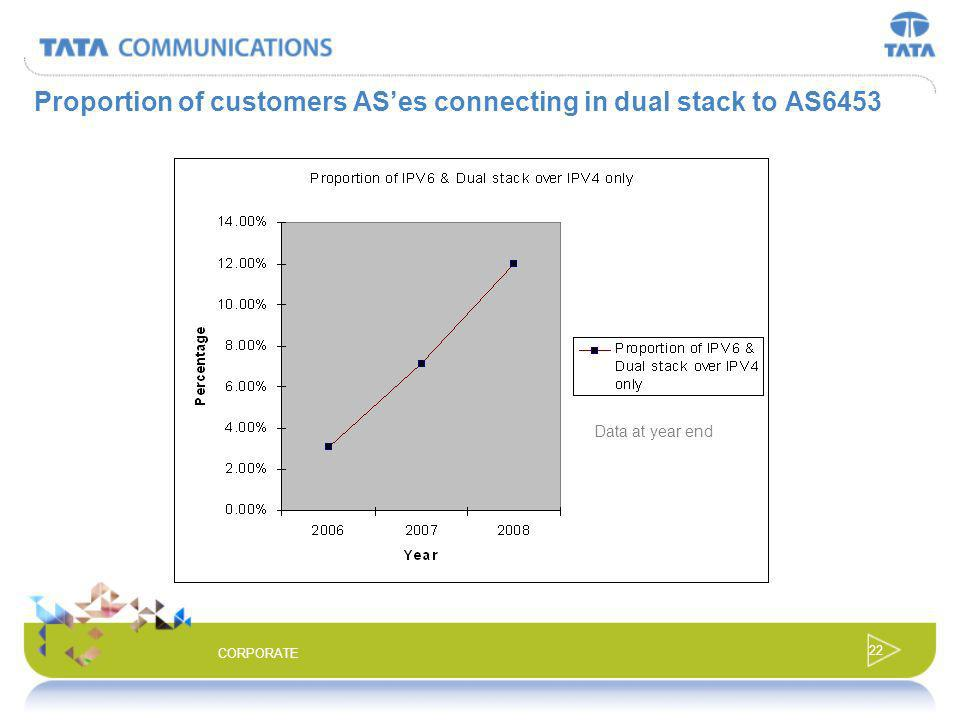 Proportion of customers AS'es connecting in dual stack to AS6453