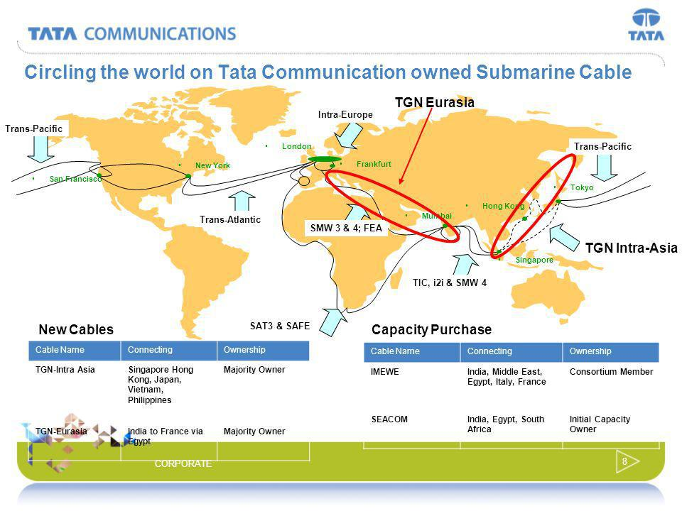 Circling the world on Tata Communication owned Submarine Cable