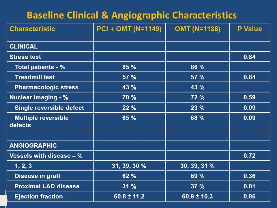 Baseline Clinical & Angiographic Characteristics