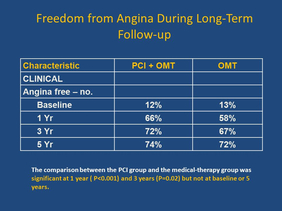 Freedom from Angina During Long-Term Follow-up