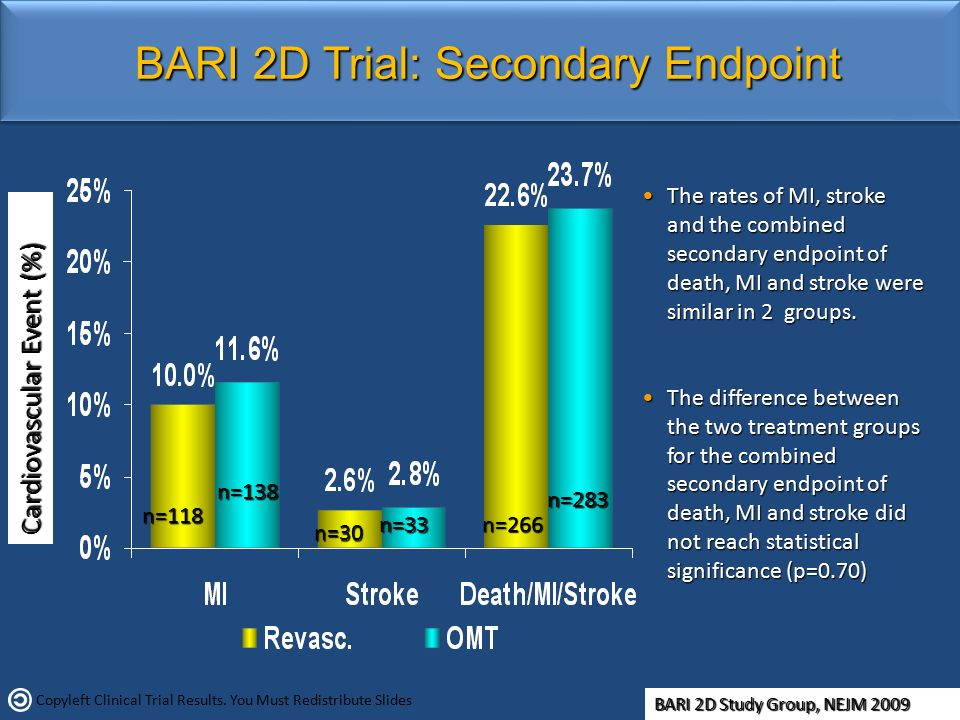 BARI 2D Trial: Secondary Endpoint