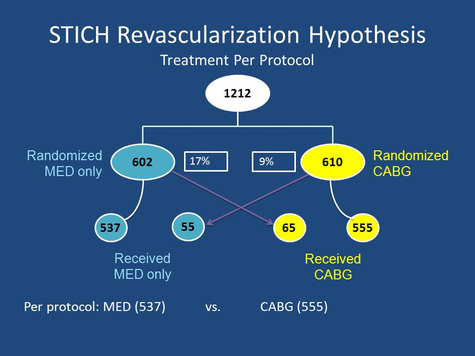 STICH Revascularization Hypothesis Treatment Per Protocol