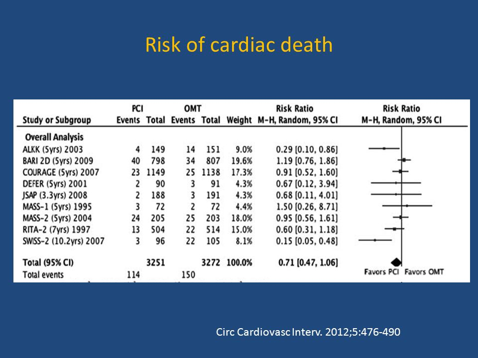 Risk of cardiac death Circ Cardiovasc Interv. 2012;5: