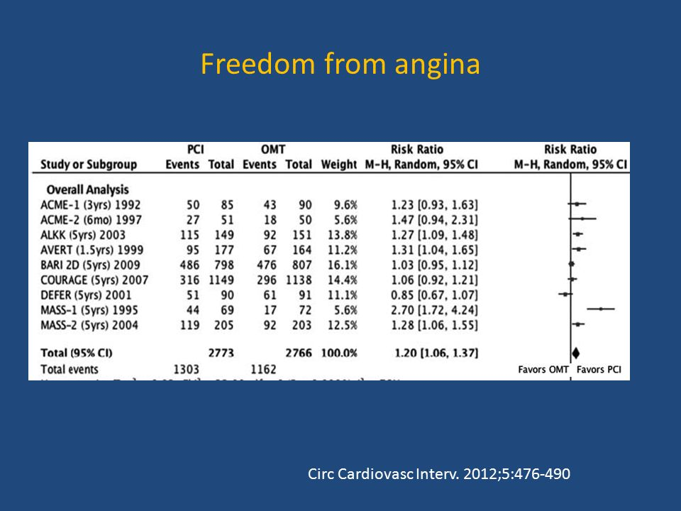 Freedom from angina Circ Cardiovasc Interv. 2012;5: